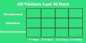 Remarketing Set Up-Visitor Behavior